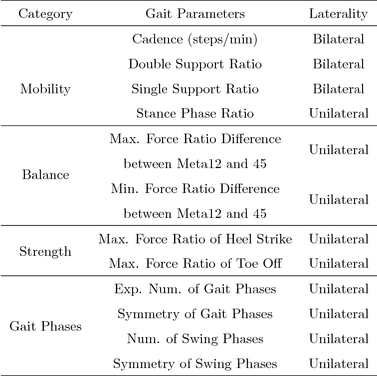 Figure 2 for Classification of Neurological Gait Disorders Using Multi-task Feature Learning