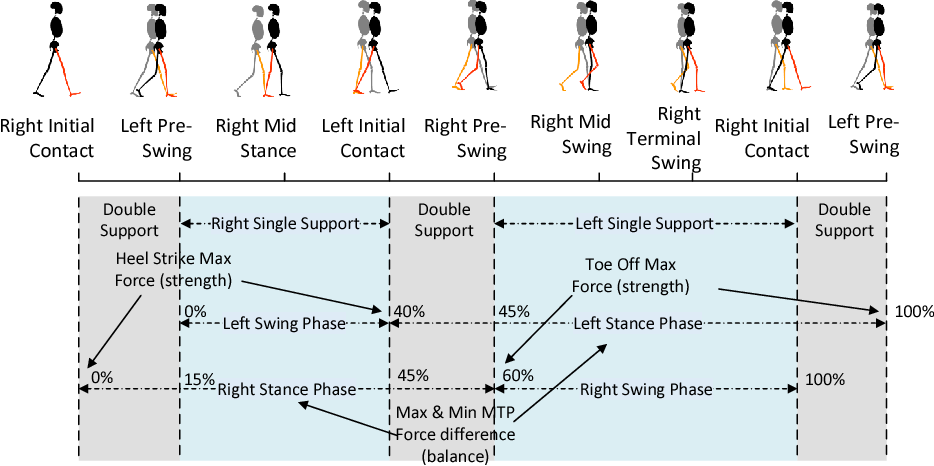 Figure 3 for Classification of Neurological Gait Disorders Using Multi-task Feature Learning