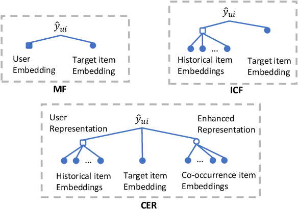 Figure 1 for Represent Items by Items: An Enhanced Representation of the Target Item for Recommendation