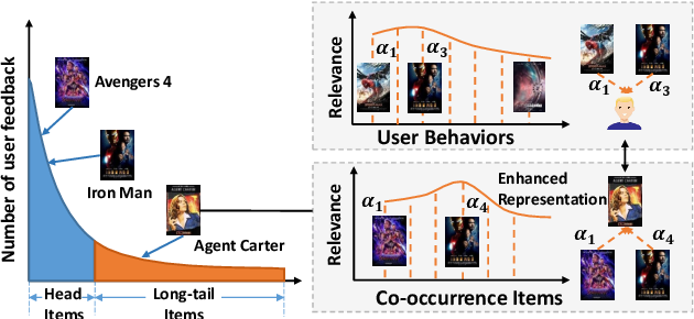 Figure 3 for Represent Items by Items: An Enhanced Representation of the Target Item for Recommendation