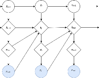 Figure 1 for Deep Stochastic Volatility Model