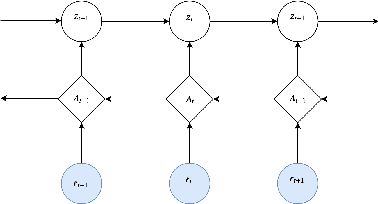 Figure 3 for Deep Stochastic Volatility Model