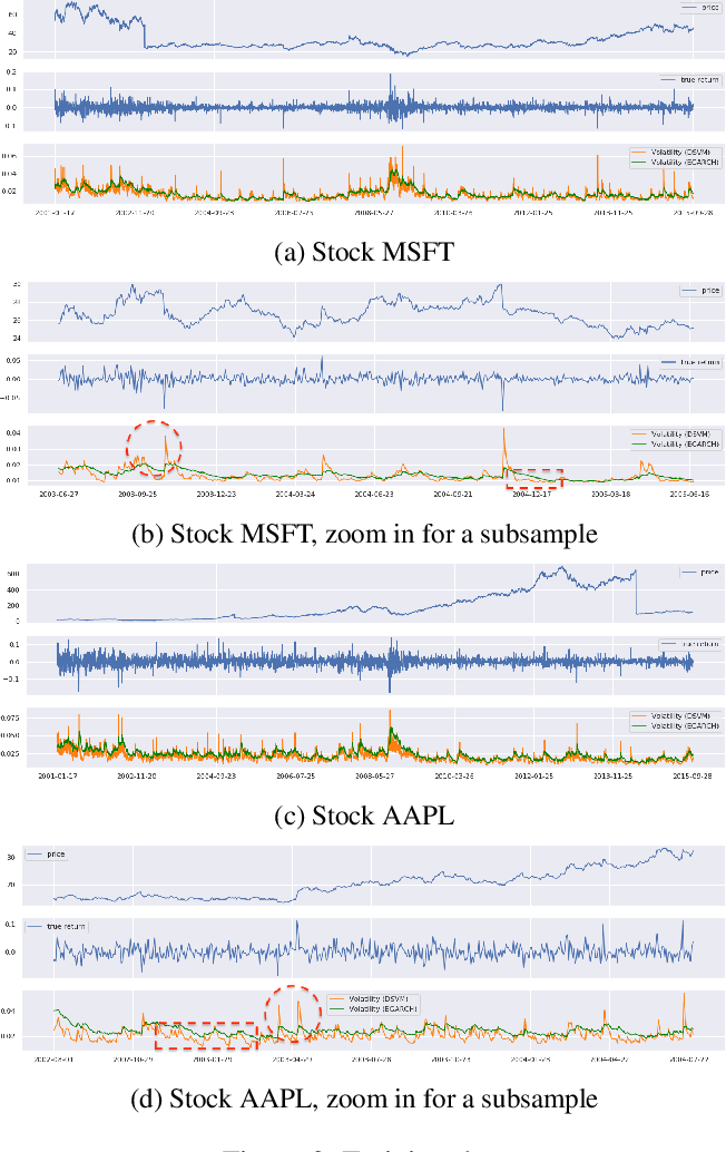 Figure 4 for Deep Stochastic Volatility Model