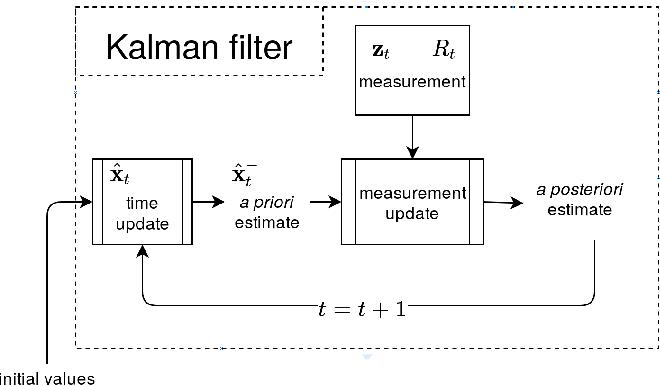 Figure 1 for Kalman Filter-based Heuristic Ensemble (KFHE): A New Perspective on Multi-class Ensemble Classification Using Kalman Filters