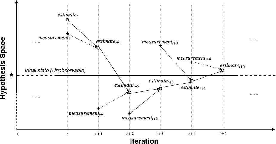 Figure 3 for Kalman Filter-based Heuristic Ensemble (KFHE): A New Perspective on Multi-class Ensemble Classification Using Kalman Filters
