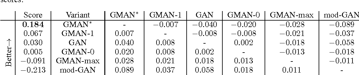 Figure 3 for Generative Multi-Adversarial Networks