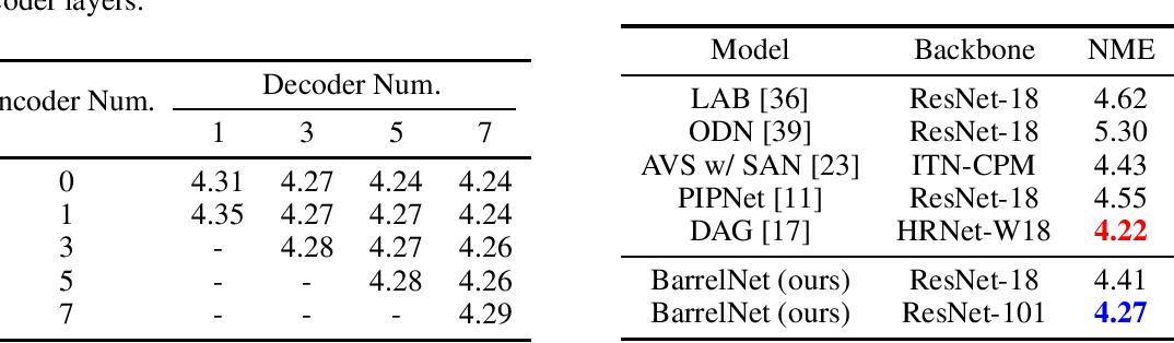 Figure 4 for When Liebig's Barrel Meets Facial Landmark Detection: A Practical Model