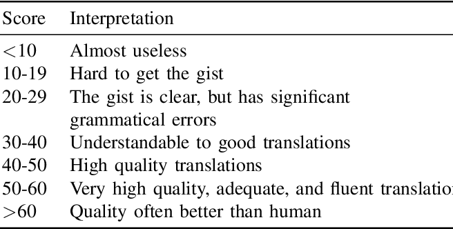 Figure 4 for Neural Code Summarization: How Far Are We?