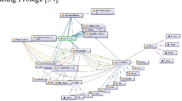 Figure 2 for Constructing Dynamic Knowledge Graph for Visual Semantic Understanding and Applications in Autonomous Robotics