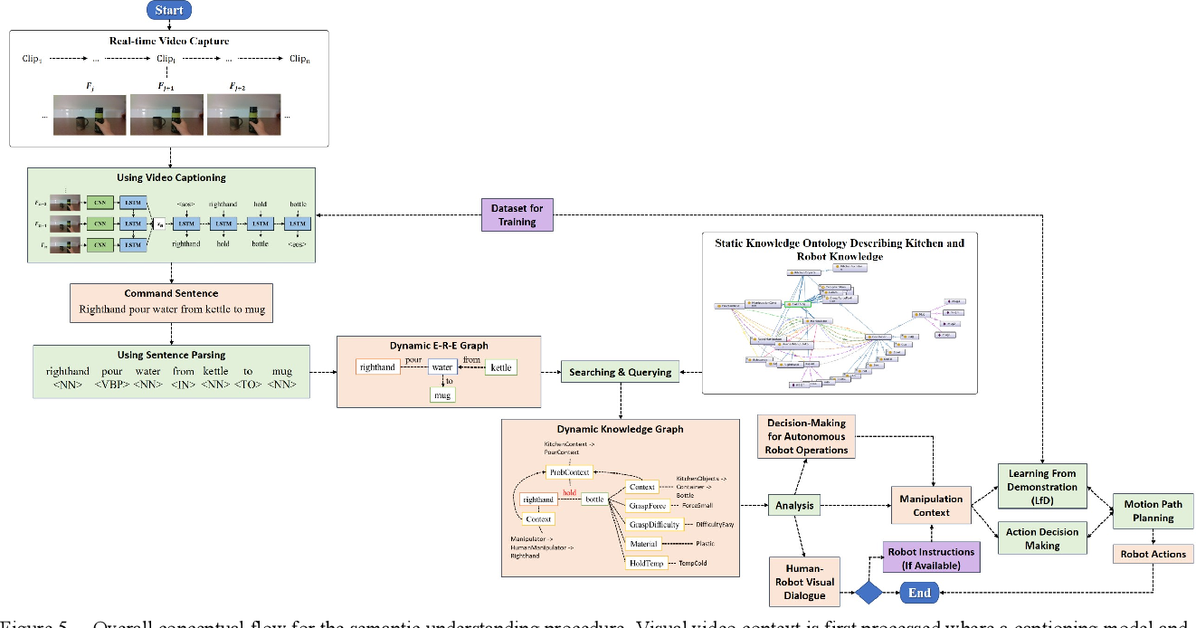 Figure 4 for Constructing Dynamic Knowledge Graph for Visual Semantic Understanding and Applications in Autonomous Robotics