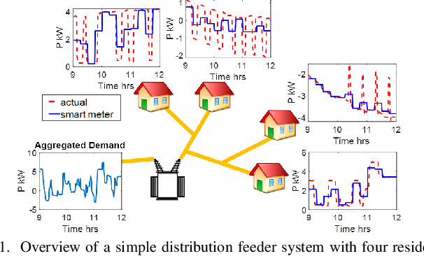 Figure 1 for Enhancing the Spatio-temporal Observability of Grid-Edge Resources in Distribution Grids