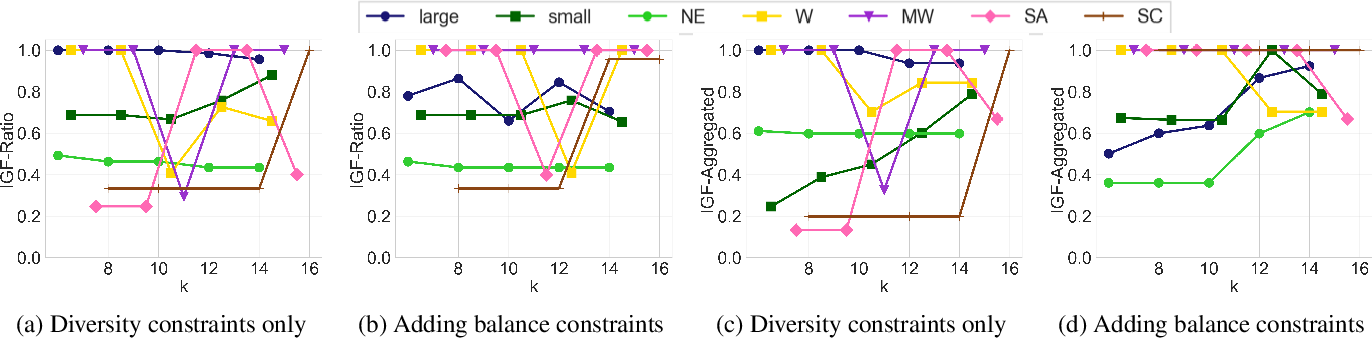Figure 3 for Balanced Ranking with Diversity Constraints