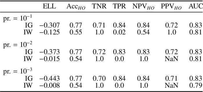 Figure 4 for Bayesian analysis of the prevalence bias: learning and predicting from imbalanced data