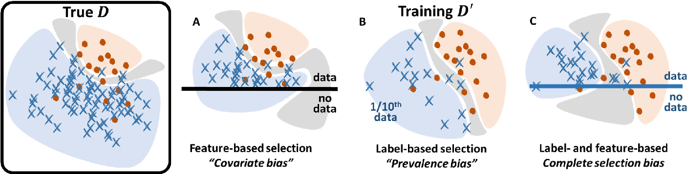 Figure 1 for Bayesian analysis of the prevalence bias: learning and predicting from imbalanced data