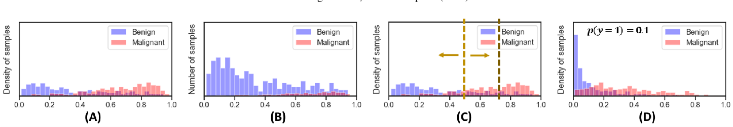 Figure 3 for Bayesian analysis of the prevalence bias: learning and predicting from imbalanced data