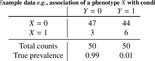 Figure 2 for Bayesian analysis of the prevalence bias: learning and predicting from imbalanced data