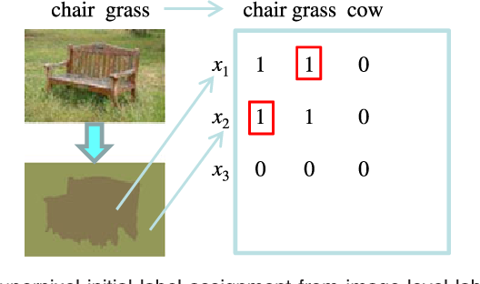 Figure 3 for Can Image-Level Labels Replace Pixel-Level Labels for Image Parsing