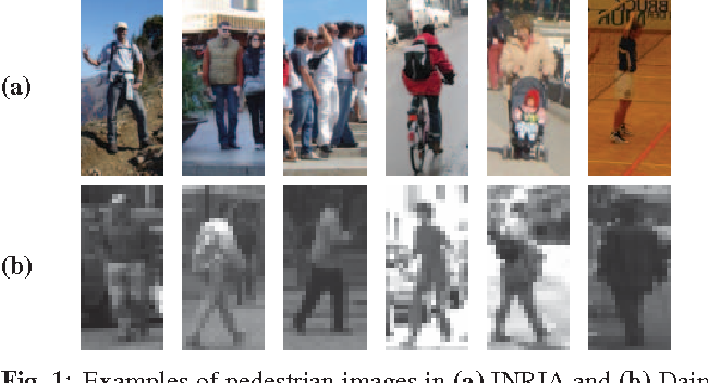 Figure 1 for K-Tangent Spaces on Riemannian Manifolds for Improved Pedestrian Detection