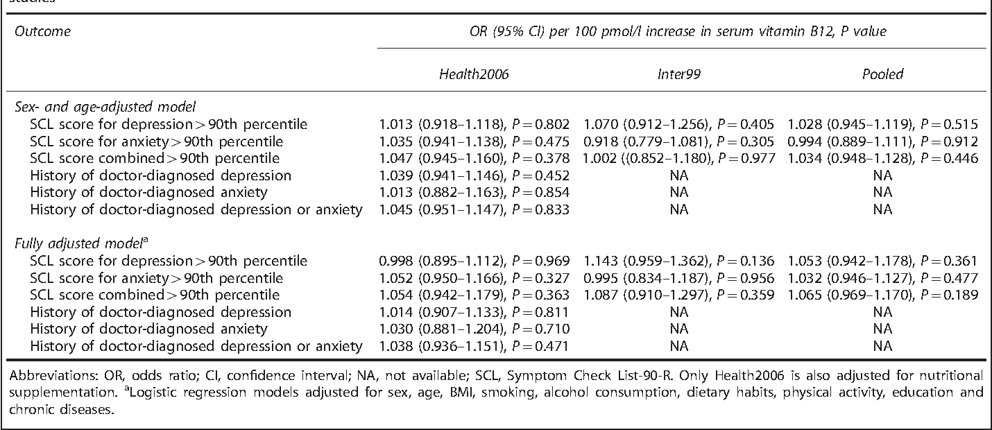Table 2 from Association studies of genetic scores of serum