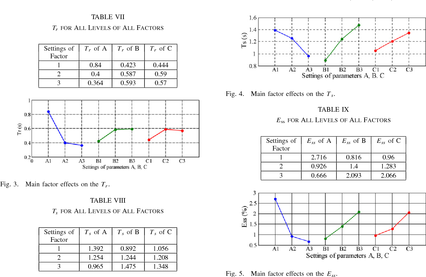 Design optimization of pid controller in automatic voltage figure 5 pooptronica