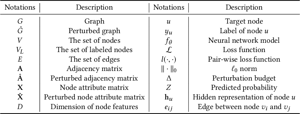 Figure 2 for Adversarial Attacks and Defenses on Graphs: A Review and Empirical Study