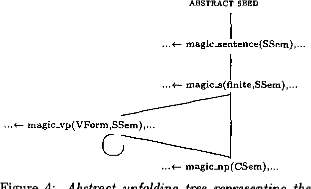 Figure 2 for Magic for Filter Optimization in Dynamic Bottom-up Processing