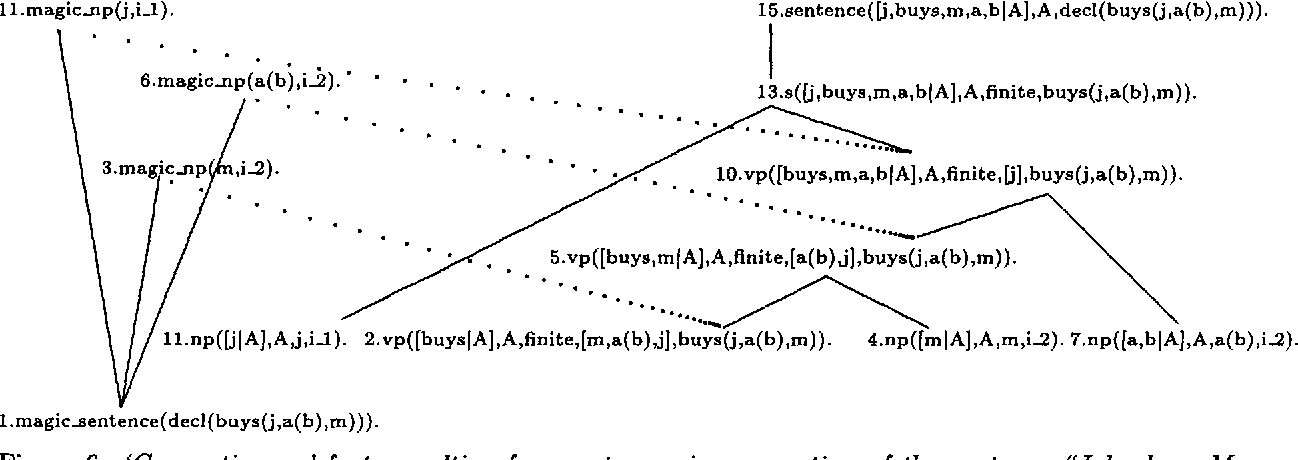 Figure 4 for Magic for Filter Optimization in Dynamic Bottom-up Processing