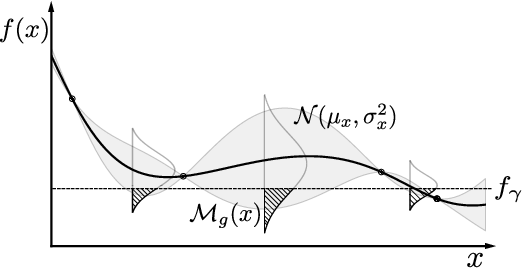 Figure 1 for Prior-guided Bayesian Optimization