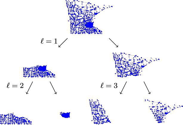 Figure 1 for Finding GEMS: Multi-Scale Dictionaries for High-Dimensional Graph Signals