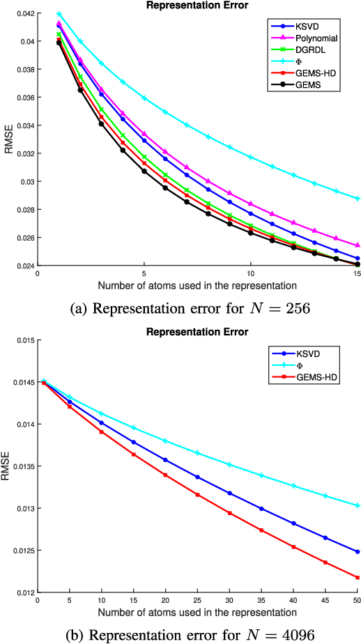 Figure 2 for Finding GEMS: Multi-Scale Dictionaries for High-Dimensional Graph Signals