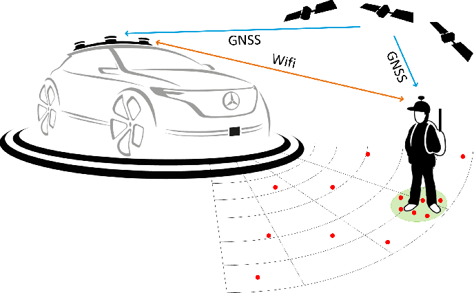 Figure 1 for Automated Ground Truth Estimation of Vulnerable Road Users in Automotive Radar Data Using GNSS