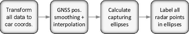 Figure 4 for Automated Ground Truth Estimation of Vulnerable Road Users in Automotive Radar Data Using GNSS