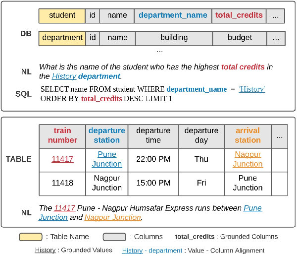 Figure 1 for Structure-Grounded Pretraining for Text-to-SQL
