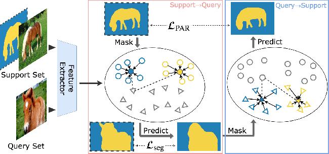 Figure 1 for PANet: Few-Shot Image Semantic Segmentation with Prototype Alignment