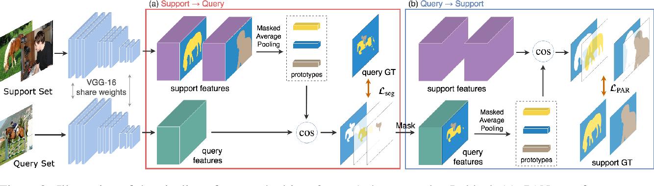 Figure 3 for PANet: Few-Shot Image Semantic Segmentation with Prototype Alignment
