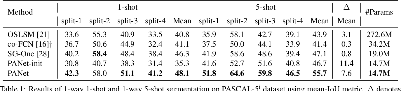 Figure 2 for PANet: Few-Shot Image Semantic Segmentation with Prototype Alignment