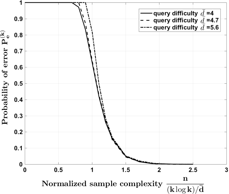 Figure 2 for Parity Crowdsourcing for Cooperative Labeling
