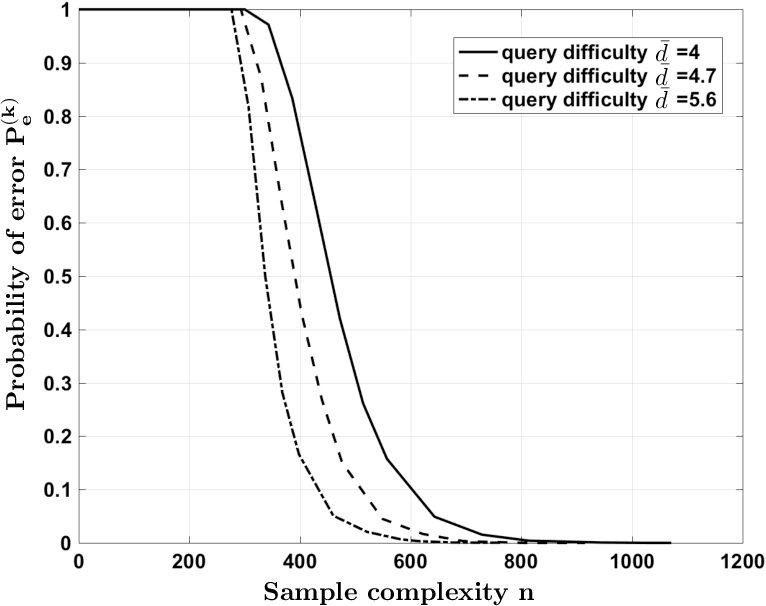 Figure 3 for Parity Crowdsourcing for Cooperative Labeling