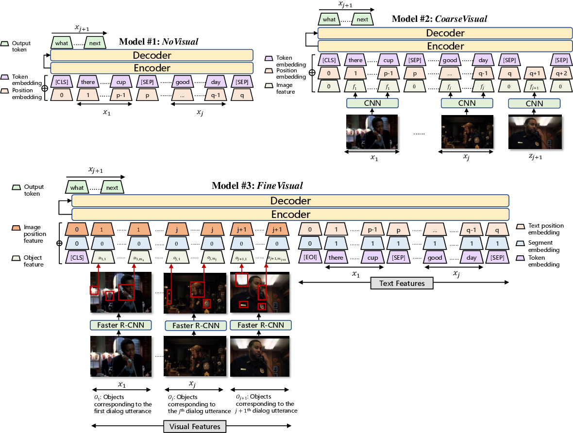 Figure 4 for OpenViDial: A Large-Scale, Open-Domain Dialogue Dataset with Visual Contexts