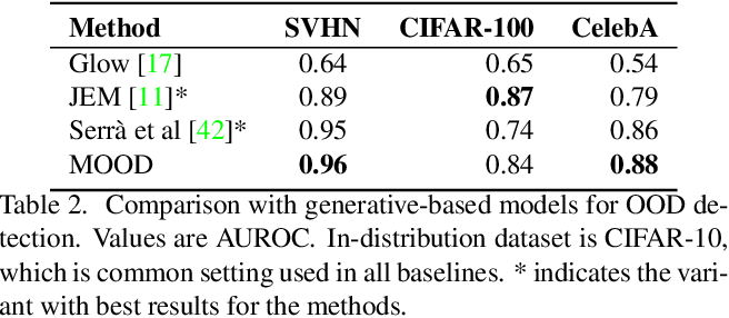 Figure 4 for MOOD: Multi-level Out-of-distribution Detection