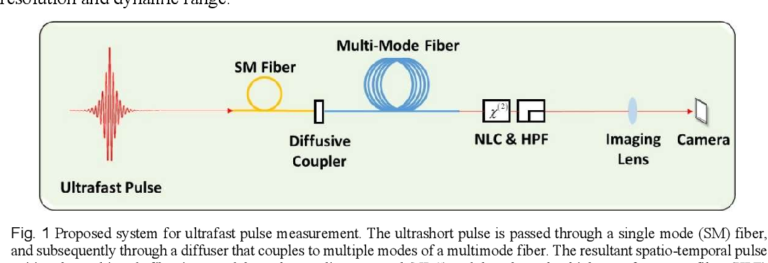Figure 1 for Deep learning reconstruction of ultrashort pulses from 2D spatial intensity patterns recorded by an all-in-line system in a single-shot