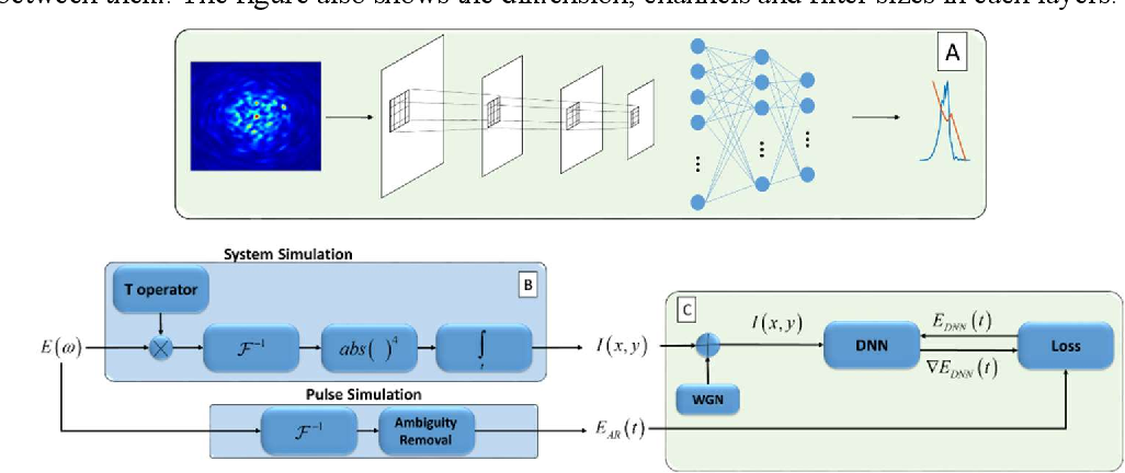 Figure 2 for Deep learning reconstruction of ultrashort pulses from 2D spatial intensity patterns recorded by an all-in-line system in a single-shot