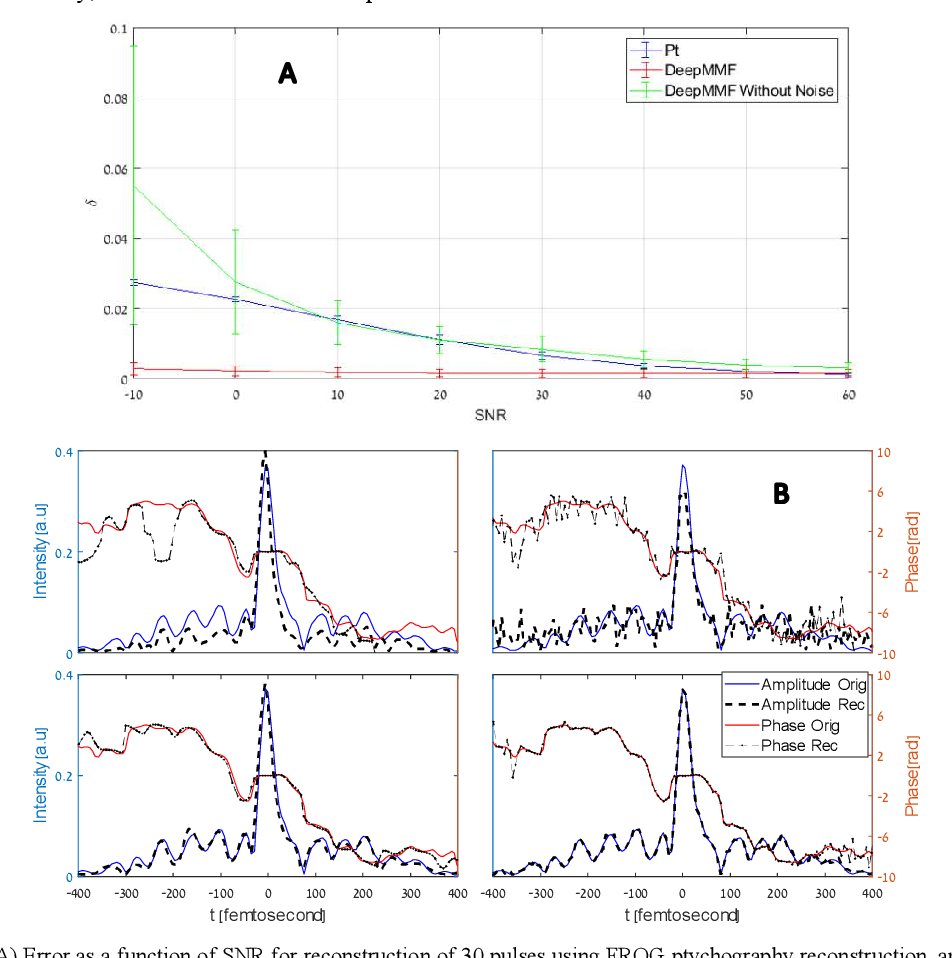 Figure 4 for Deep learning reconstruction of ultrashort pulses from 2D spatial intensity patterns recorded by an all-in-line system in a single-shot