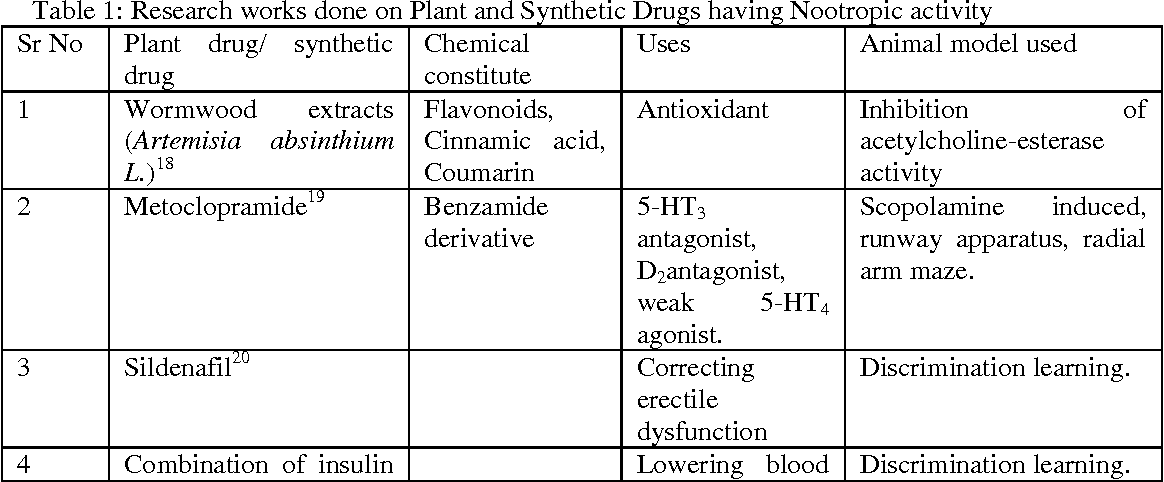 Table 1: Research works done on Plant and Synthetic Drugs having Nootropic activity