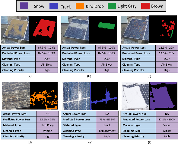 Figure 1 for DeepSolarEye: Power Loss Prediction and Weakly Supervised Soiling Localization via Fully Convolutional Networks for Solar Panels
