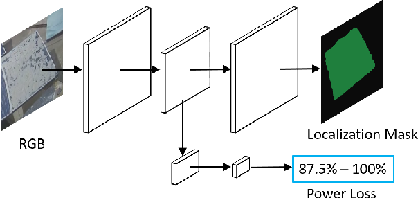 Figure 3 for DeepSolarEye: Power Loss Prediction and Weakly Supervised Soiling Localization via Fully Convolutional Networks for Solar Panels