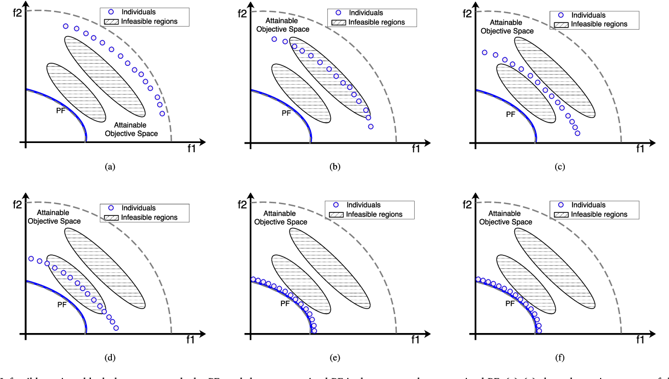 Figure 1 for Push and Pull Search for Solving Constrained Multi-objective Optimization Problems