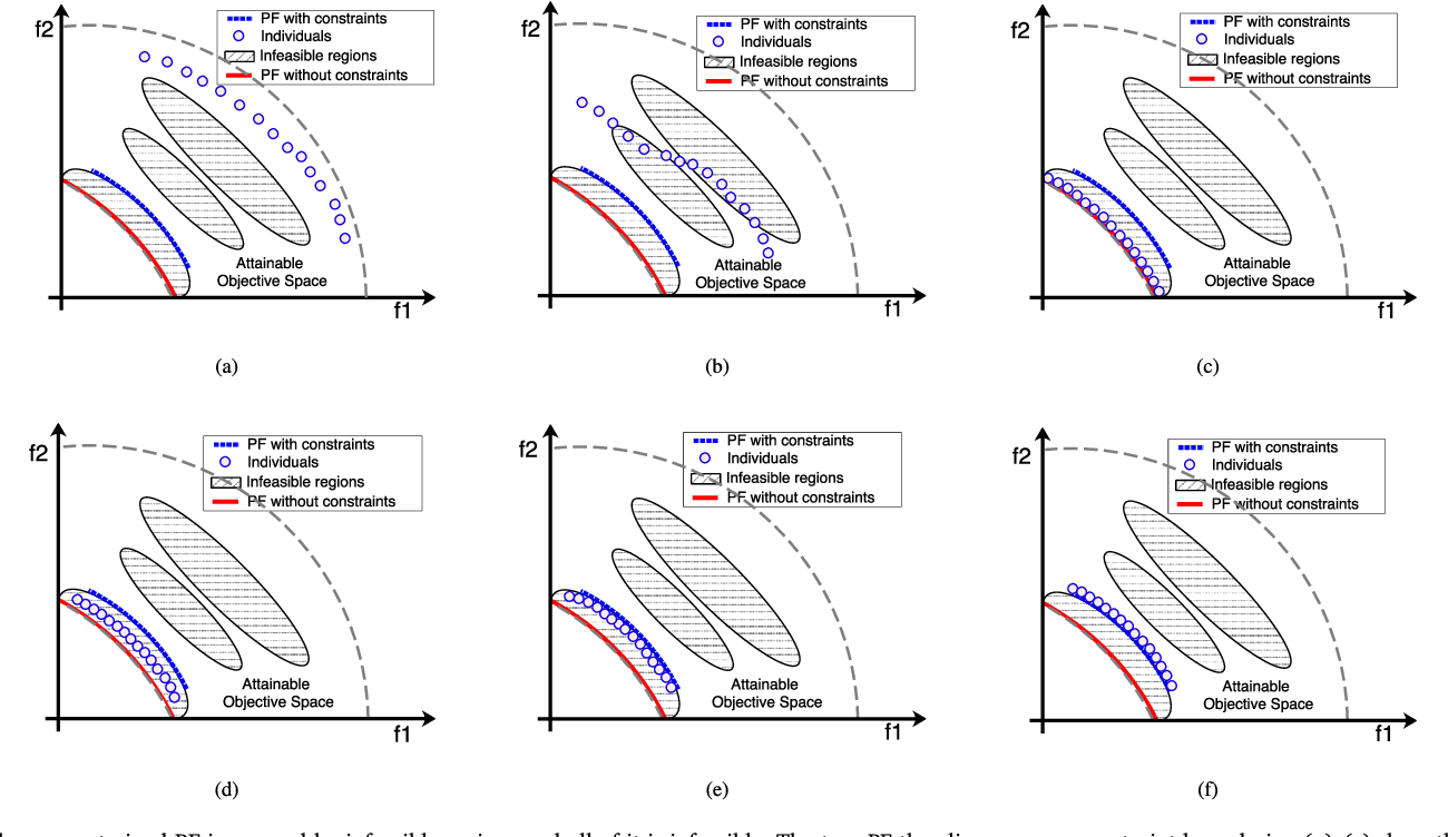 Figure 3 for Push and Pull Search for Solving Constrained Multi-objective Optimization Problems