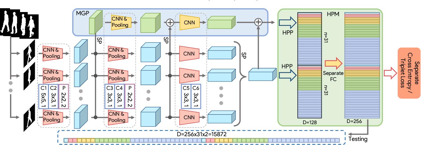 Figure 2 for GaitSet: Cross-view Gait Recognition through Utilizing Gait as a Deep Set