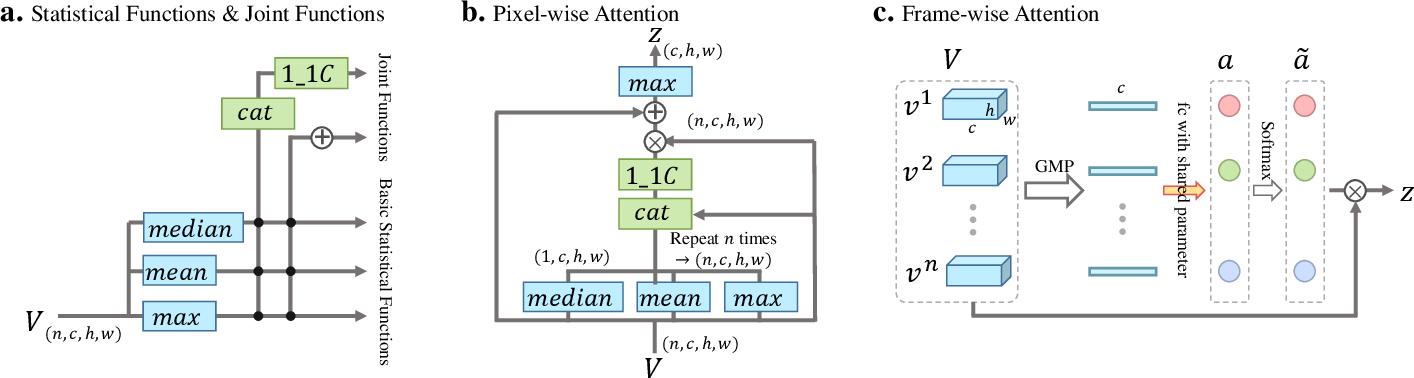 Figure 4 for GaitSet: Cross-view Gait Recognition through Utilizing Gait as a Deep Set